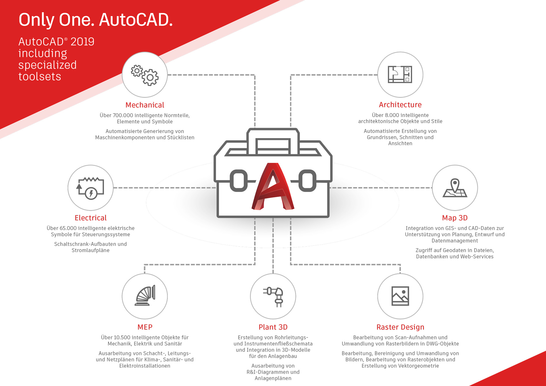 AutoCAD including specialized toolsets - übersicht